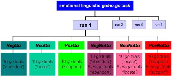 EmotionalGoNogo2